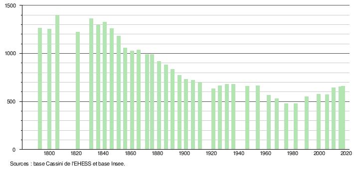 demographie de la ville